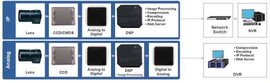 IP cctv cameras vs. Analogue cctv cameras
